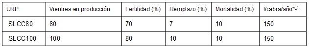 Parámetros técnicos de las URP analizadas en San Luis Potosí
