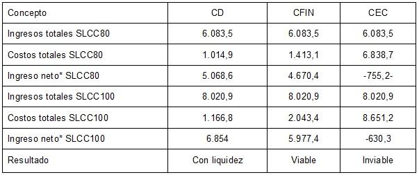 Ingresos y costos de las URP analizadas en San Luis Potosí.  ($USD)