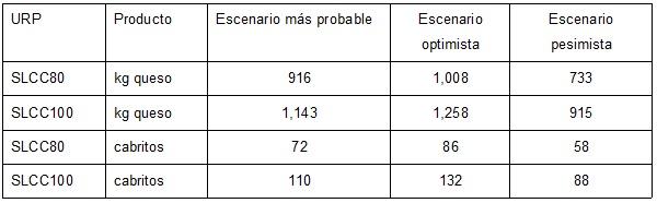 Rendimientos de queso y cabrito bajo diferentes escenarios en las  URP analizadas en San Luis Potosí
