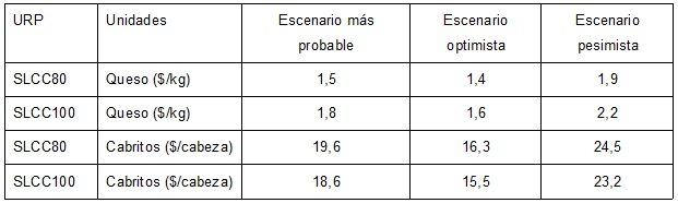 Precios de equilibrio bajo diferentes escenarios de producción  (USD)