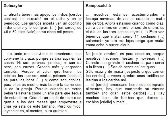 Tabla 1. Propósitos de la cría de cerdos en  Xohuayán y Kampocolché