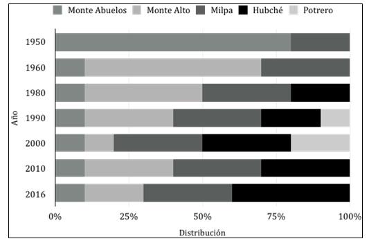 Figura 3. Cambios en la  distribución de las unidades territoriales de Kampocolché según los propios  campesinos (1950-2016)