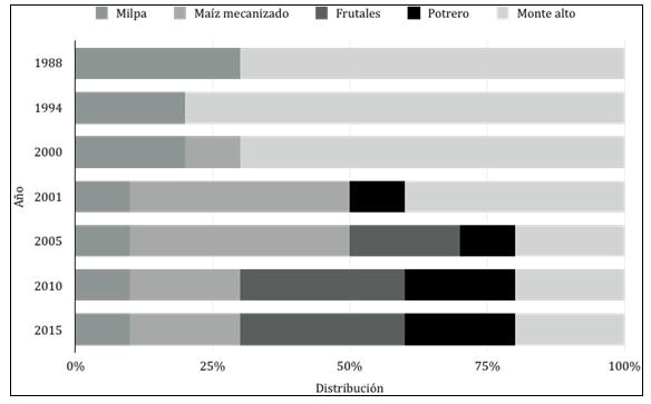 Figura 5. Cambio en la distribución de las  unidades territoriales de Xohuayán, Yucatán según los propios campesinos  (1988-2015)
