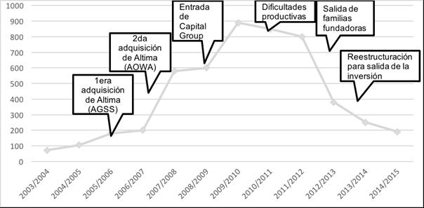 Miles de hectáreas controladas por El Tejar en el Mercosur (2003/04-2014/15)