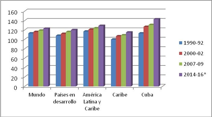 Gráfico 1:  Suficiencia del suministro de energía media necesaria %