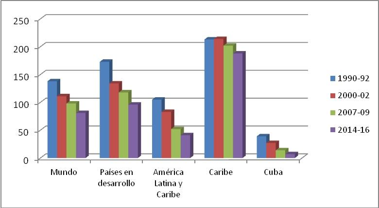 Gráfico 3: Intensidad del déficit alimentario  (kcal/persona/día)