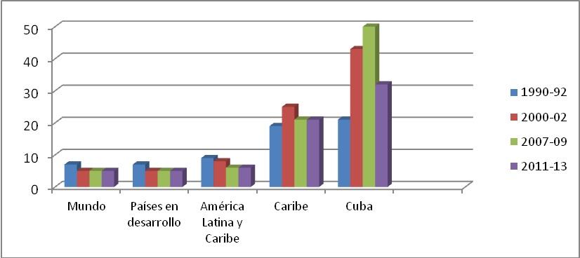 Gráfico 4: Valor  de las importaciones de alimentos en el total de las exportaciones de  mercancías (excluyendo pescado) %