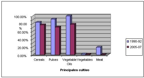 Gráfico  6: Ratios de importaciones de alimentos en Cuba (kg/persona/día)