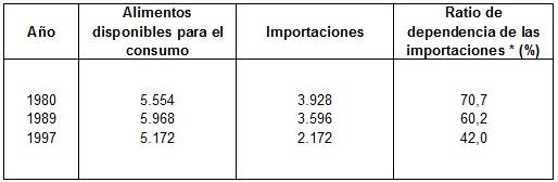 Tabla 1: Relación entre las  importaciones de alimentos y los alimentos disponibles para el consumo  doméstico, 1980-1997 (1000 toneladas métricas)