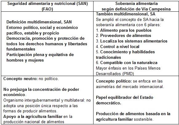 Tabla  3: Conceptos de la SAN y de la Soberanía  Alimentaria