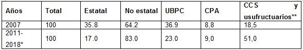 Tabla 4: Estructura de la tierra  (porcentaje) (2007-2018)