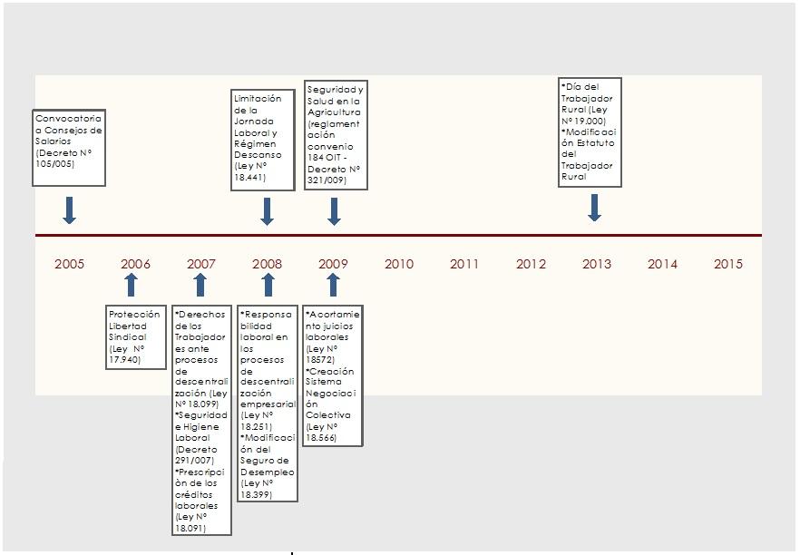 Medidas de regulación laboral (2005-2015)