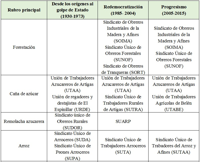 Sindicatos  agrarios según rubro y periodo histórico