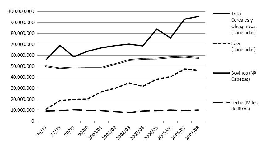 Producción total Cereales, Oleaginosas, Bovinos, Leche  (1996-2008) (En  toneladas, número de cabezas y miles de litros)