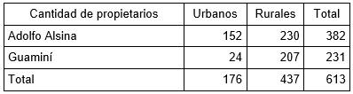 Tabla 2 -    Datos de la base construida