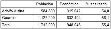 Tabla 3 - Comparación Superficies declaradas. Según    censo de población y económico, en ha