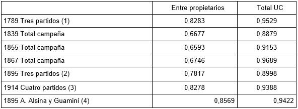 Tabla 10 - Evolución del Coeficiente de Gini. (1789    - 1914)