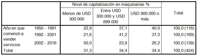 Nivel de capitalización en maquinarias en función  de inicio de actividad
