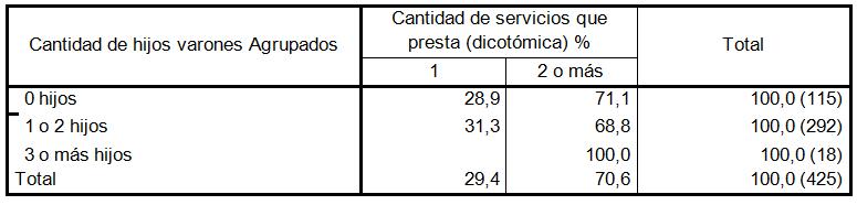 Relación entre cantidad de hijos y cantidad de  servicios ofrecidos