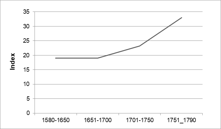 La mejora del nivel de vida (Meaux y la Región de Brie)
