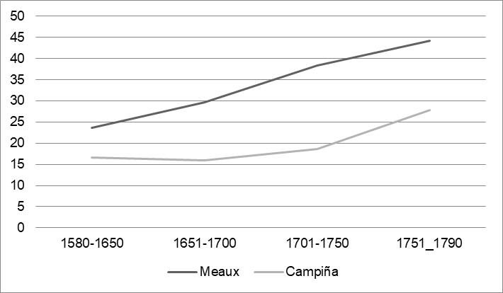 Evolución del nivel de vida de la población urbana y rural (Meaux y la Región de Brie)