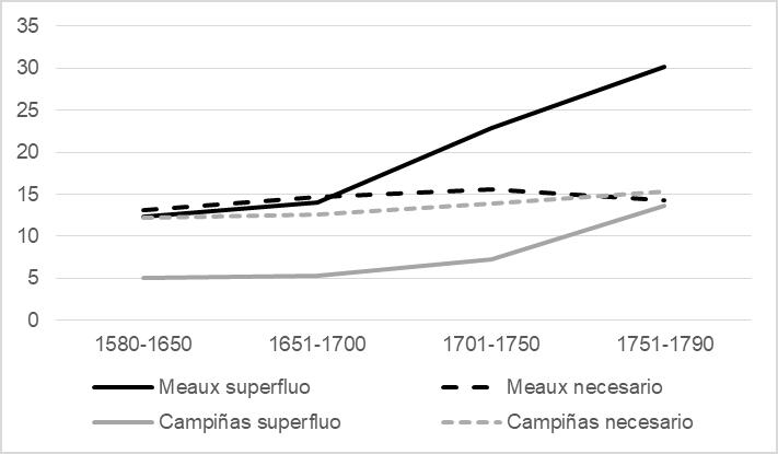 """Evolución del consumo de los productos necesarios y los """"superfluos"""" en la ciudad de Meaux y las campiñas de la Región de Brie"""