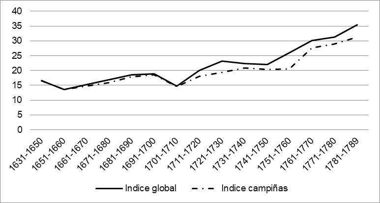Movimiento del consumo de corto plazo (Conjunto de Meaux y la Región de Brie; solo la Región de Brie)