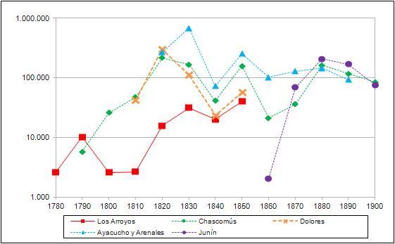 Banzato. Grafico 2