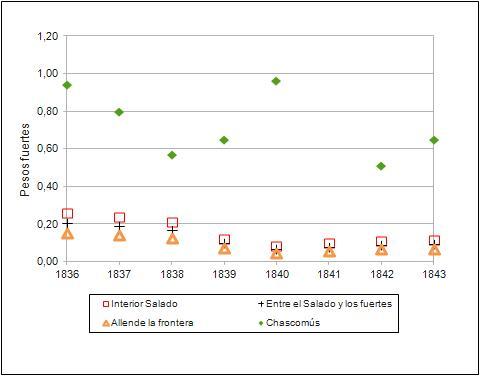 Banzato. Grafico 9